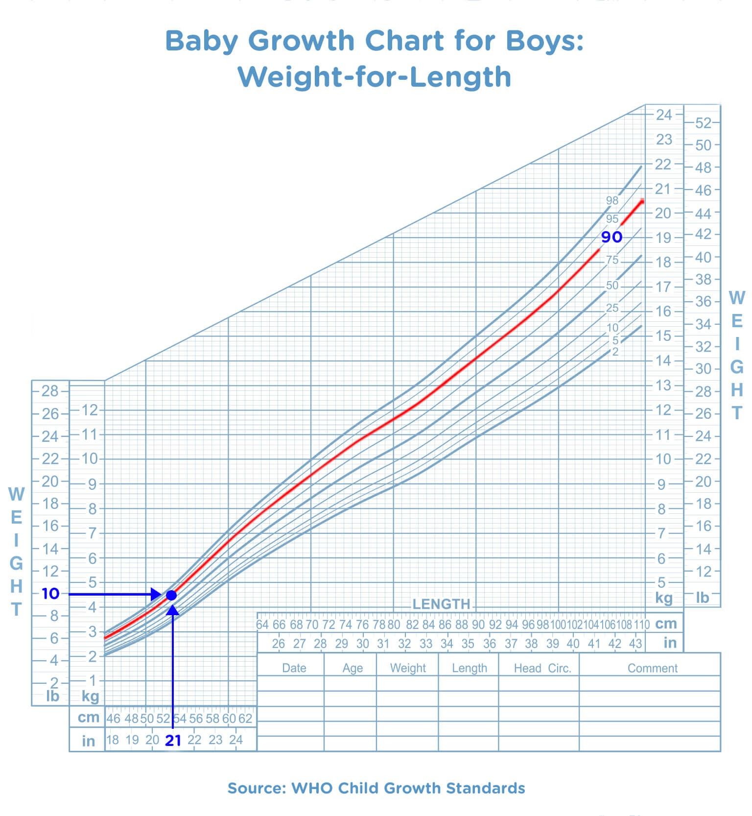 Baby Growth Chart for Boys